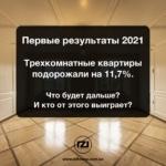 Трехкомнатные квартиры подорожали на11,7%